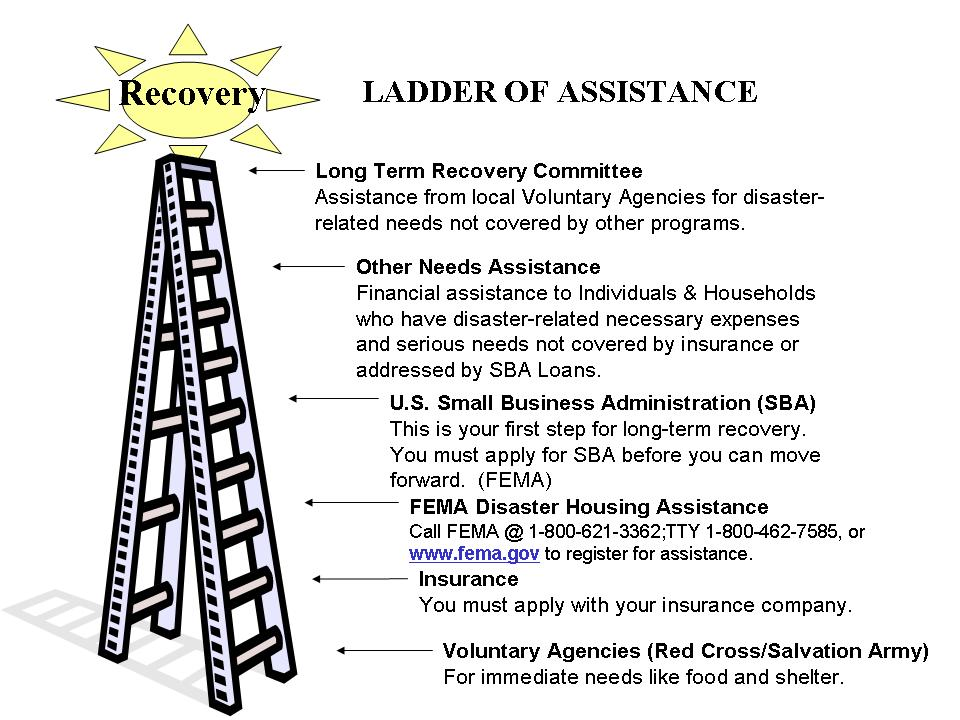 Ladder of Assistance Chart